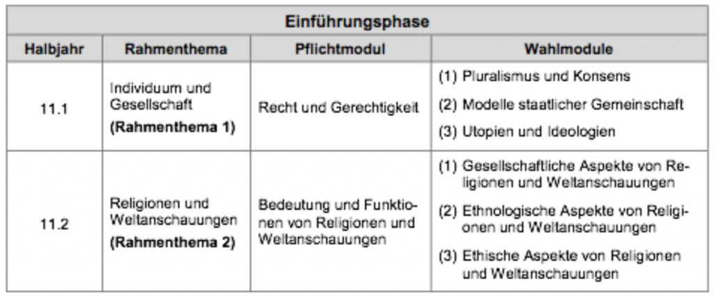 themenbersicht sek 2 - Normen Und Werte Beispiele